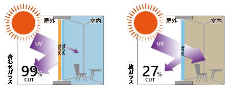 紫外線を99%カット