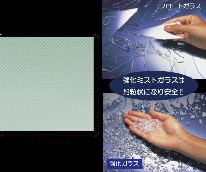 ガラスの拡大図と割れ方の比較