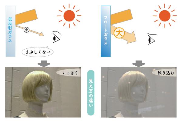 普通透明ガラスとの映り込みの比較