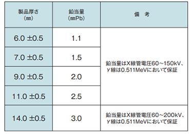 LX-57B:厚さと鉛当量の一覧表