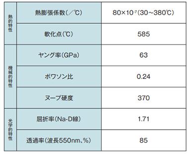 LX-57B:特性一覧表