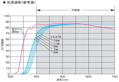 LX-57B:光透過率表