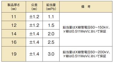 LXプレミアム:厚さと鉛当量一覧