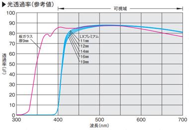 LXプレミアム:光透過率